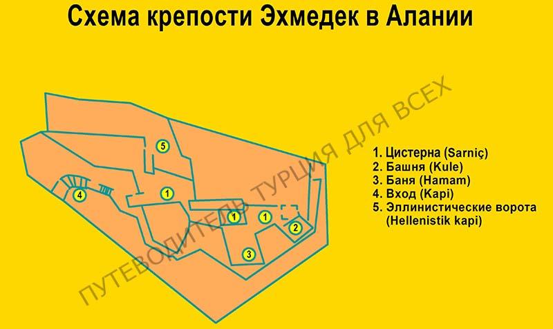 Схема крепости Эхмедек.