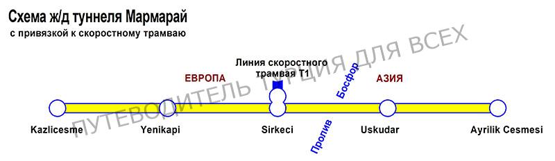 Схема линии метро Мармарай с привязкой к скоростному трамваю.