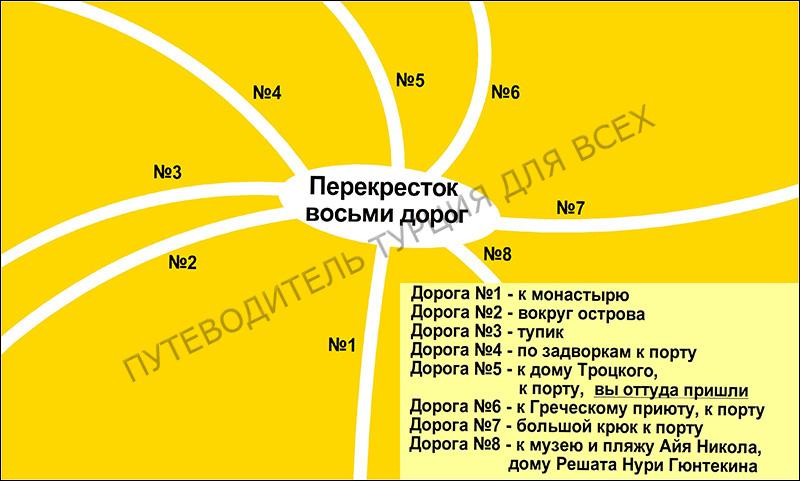 Схема «Перекрёстка восьми дорог».